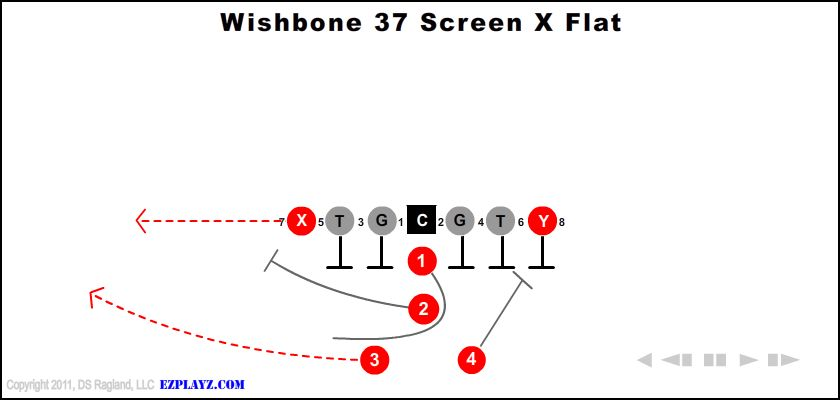 Wishbone  37 Screen X Flat
