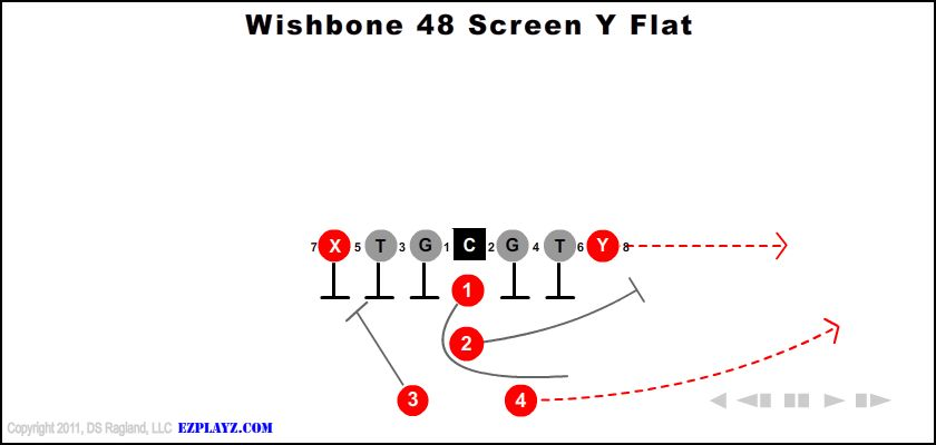 Wishbone 48 Screen Y Flat
