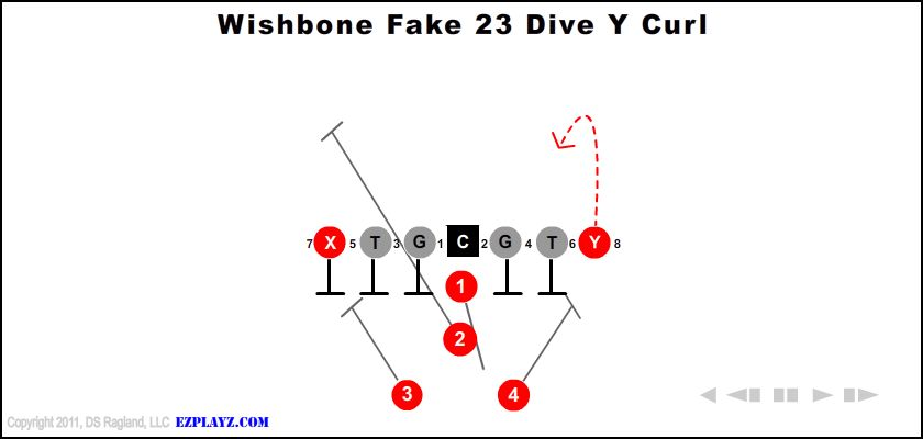 Wishbone Fake 23 Dive Y Curl