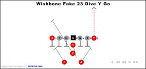 wishbone-fake-23-dive-y-go