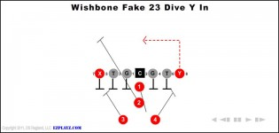 wishbone fake 23 dive y in 315x150 - Wishbone Fake 23 Dive Y In