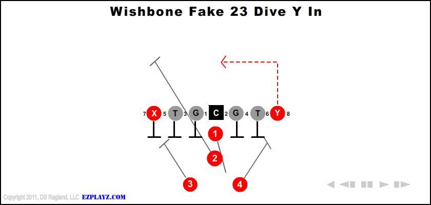 Wishbone Fake 23 Dive Y In
