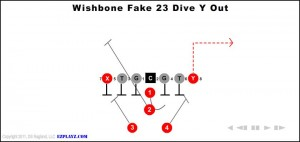 wishbone-fake-23-dive-y-out