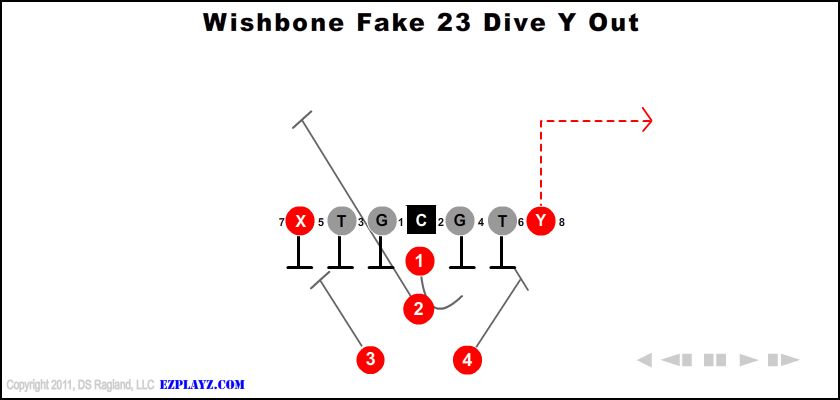 Wishbone Fake 23 Dive Y Out