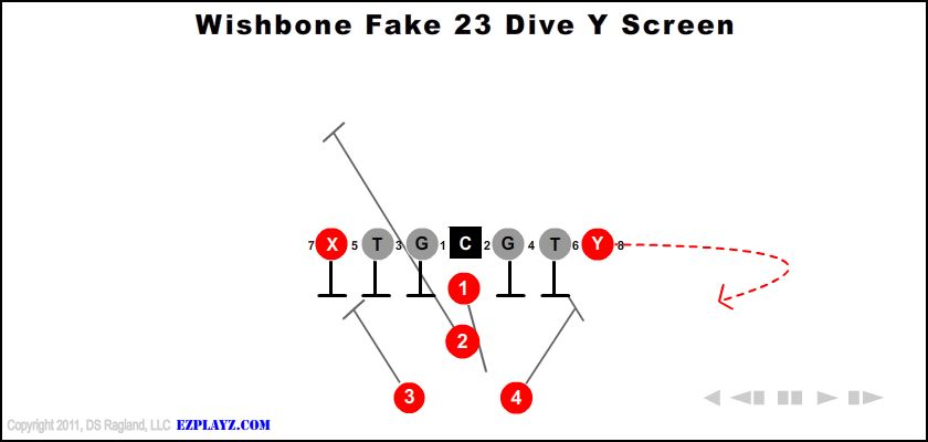 Wishbone Fake 23 Dive Y Screen