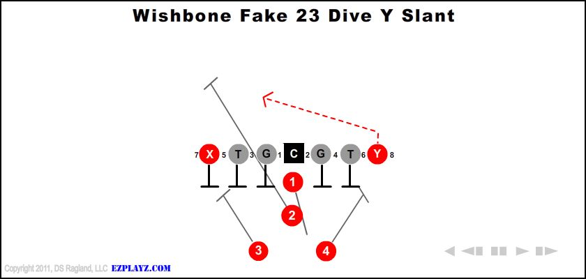 wishbone fake 23 dive y slant - Wishbone Fake 23 Dive Y Slant