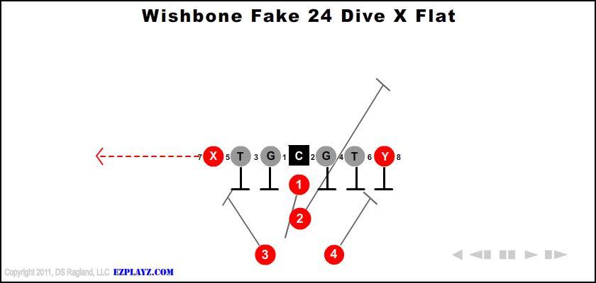 Wishbone Fake 24 Dive X Flat
