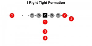 I Right Tight Formation