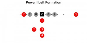 Power I Left Formation