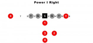Power I Right Formation
