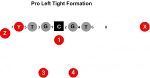pro left tight formation