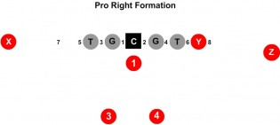 Pro Right Formation