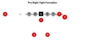 Pro Right Tight Formation