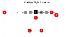 pro right tight formation