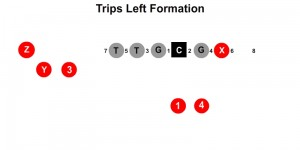 Trips Left Formation