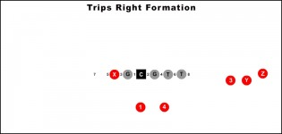 Trips Right Formation