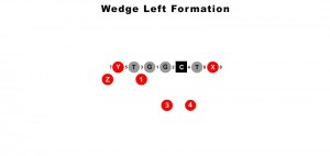 wedge-left-formation