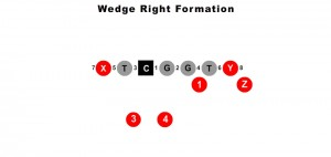 wedge-right-formation