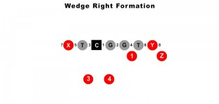 Wedge Right Formation