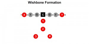 Wishbone Formation