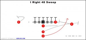 i right 48 sweep - br