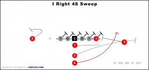 i right 48 sweep - zb