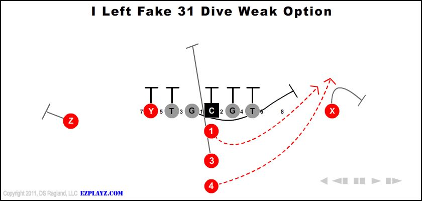 i left fake 31 dive weak option - I Left Fake 31 Dive Weak Option