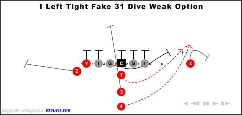 i left tight fake 31 dive weak option - I Left Tight Fake 31 Dive Weak Option