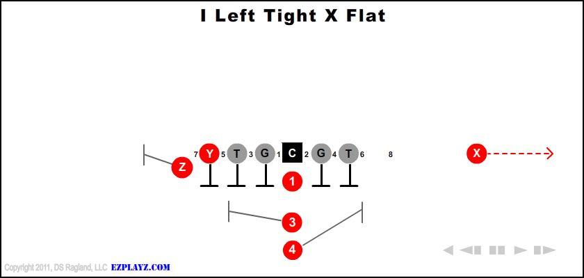 i left tight x flat - I Left Tight X Flat