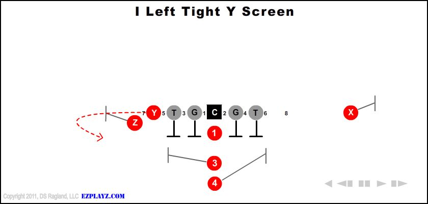 i left tight y screen - I Left Tight Y Screen
