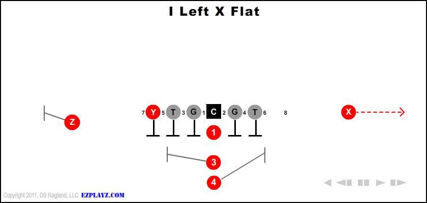 i left x flat - I Left X Flat