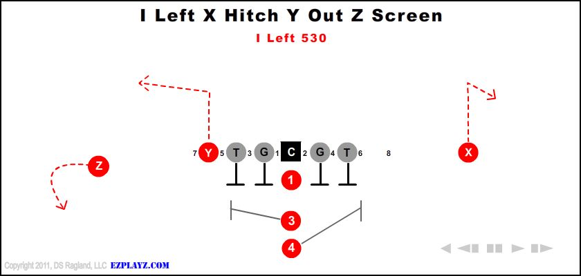 i left x hitch y out z screen 530 - I Left X Hitch Y Out Z Screen 530