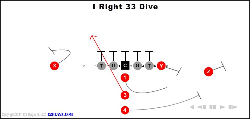 i right 33 dive - I Right 33 Dive