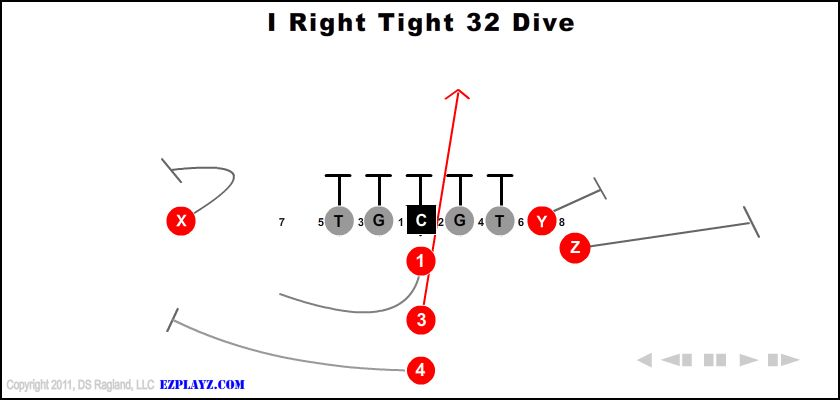 i right tight 32 dive - I Right Tight 32 Dive