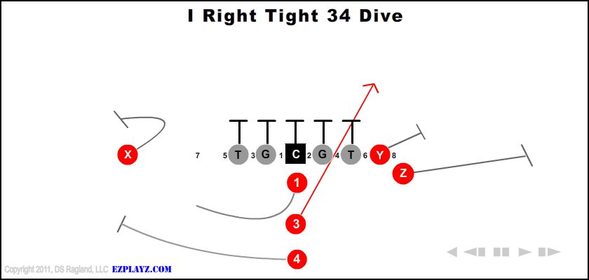 i right tight 34 dive - I Right Tight 34 Dive