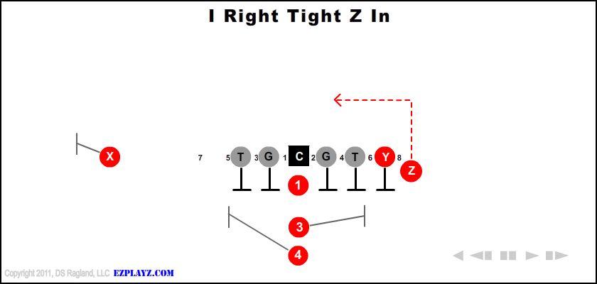 i right tight z in - I Right Tight Z In