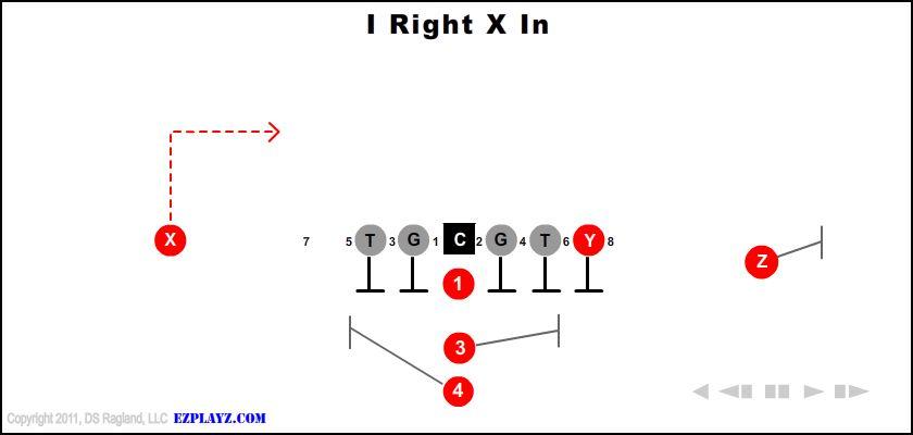 i right x in - I Right X In