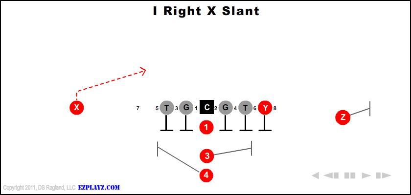 i right x slant - I Right X Slant