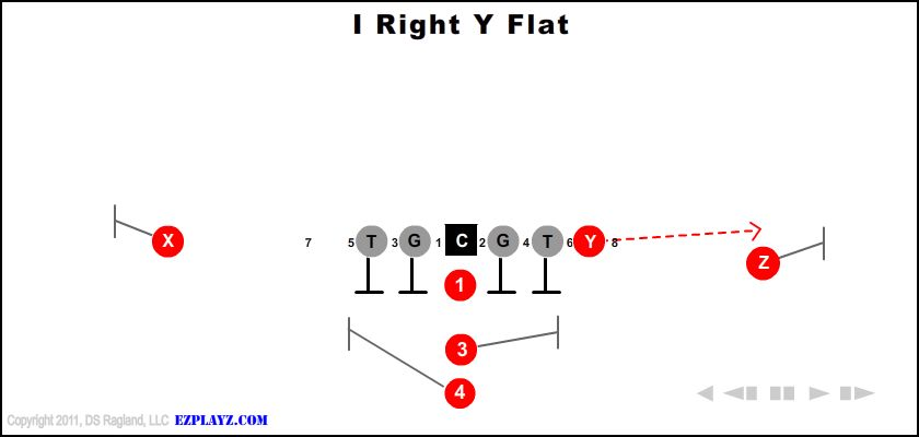 i right y flat - I Right Y Flat