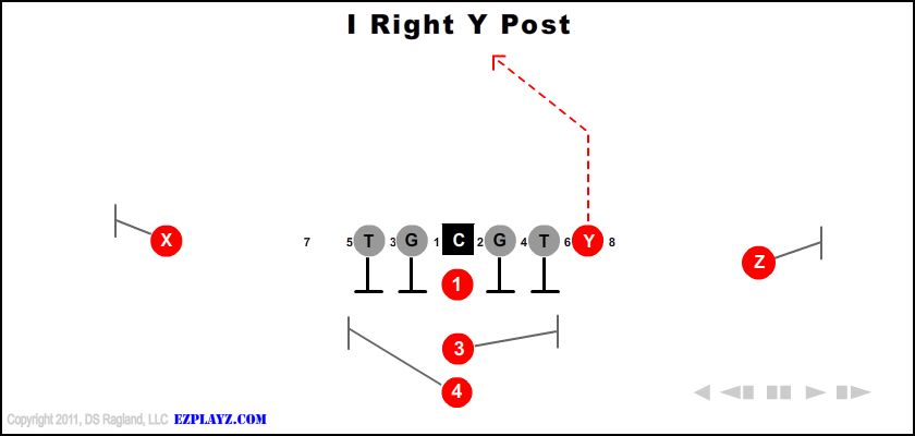 i right y post - I Right Y Post