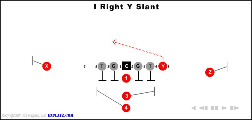 i right y slant - I Right Y Slant