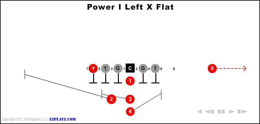 power i left x flat - Power I Left X Flat