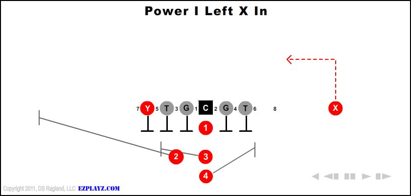 power-i-left-x-in