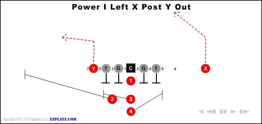 power i left x post y out - Power I Left X Post Y Out