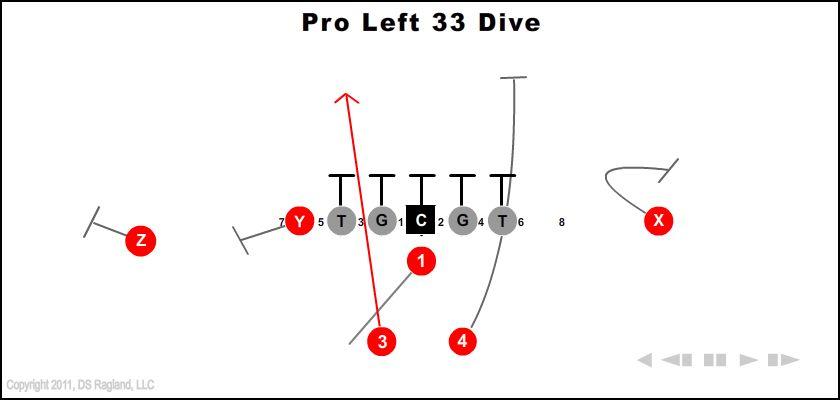 pro left 33 dive - Pro Left 33 Dive