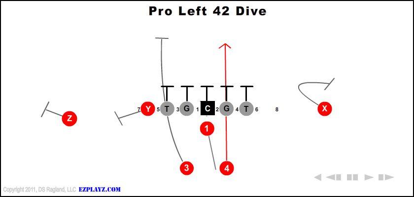 pro left 42 dive - Pro Left 42 Dive