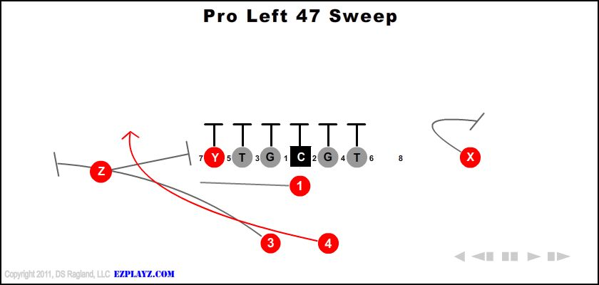 pro left 47 sweep - Pro Left 47 Sweep