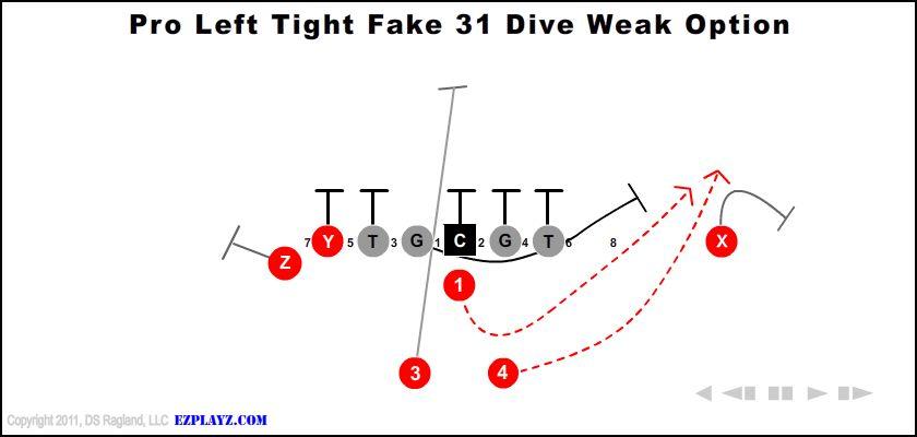 pro left tight fake 31 dive weak option - Pro Left Tight Fake 31 Dive Weak Option