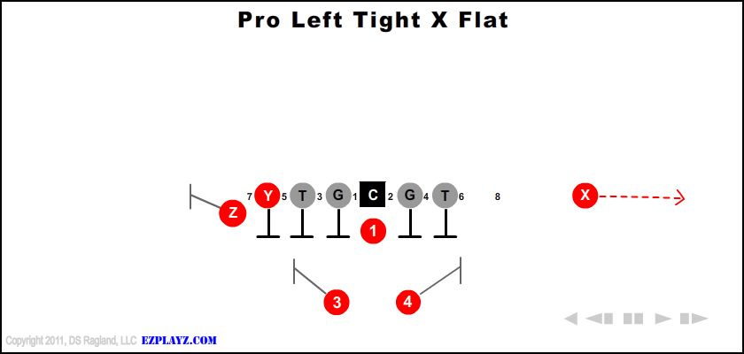 pro left tight x flat - Pro Left Tight X Flat