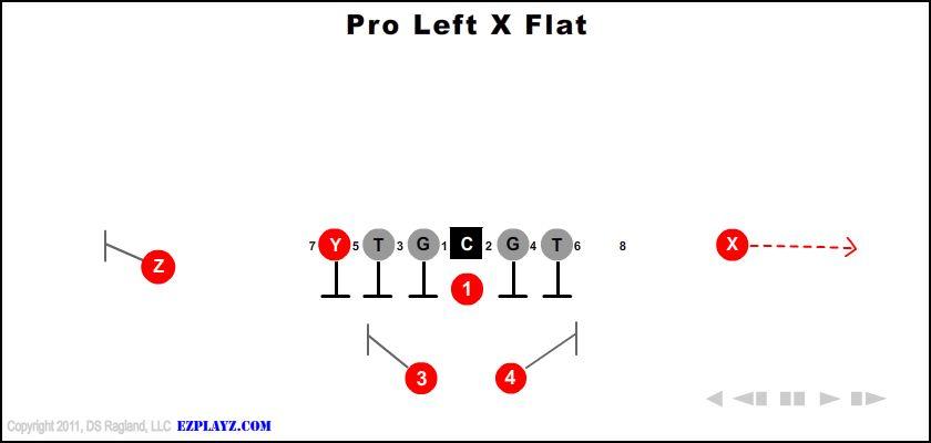 pro left x flat - Pro Left X Flat